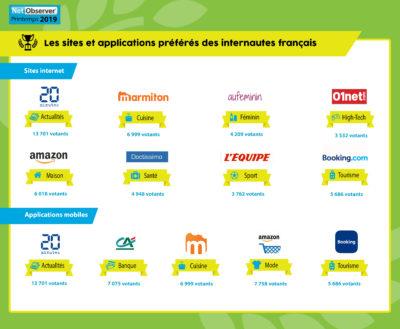 infographie-sites-preferes-francais-printemps-2019v2